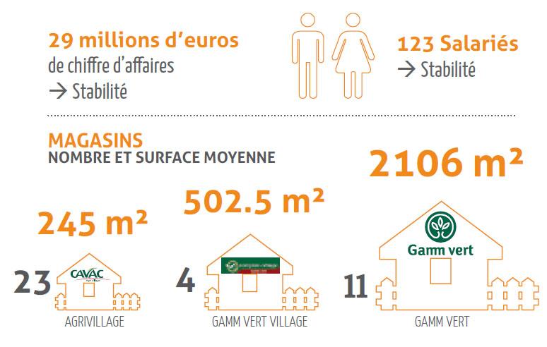 Pôle Distribution 2014 En bref